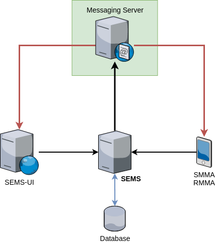 RMS architecture